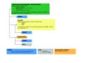 Übersicht / Struktur / Zusammenhänge